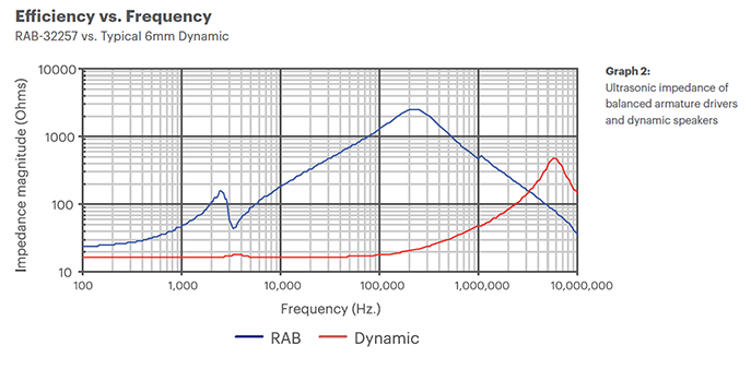 Efficiency vs. Frequency Chart