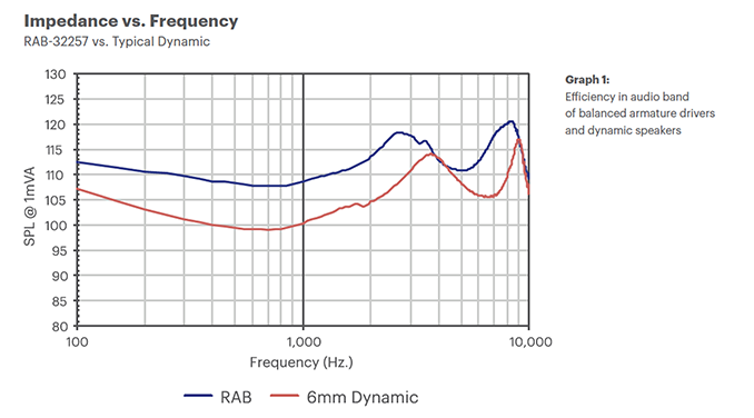 Impedance vs. Frequency Chart