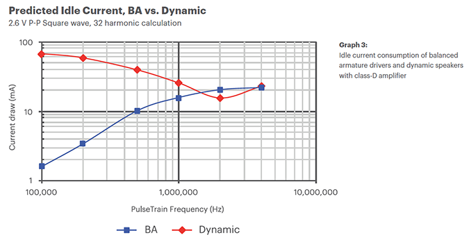 Predicted Idle Current, BA vs. Dynamic Chart